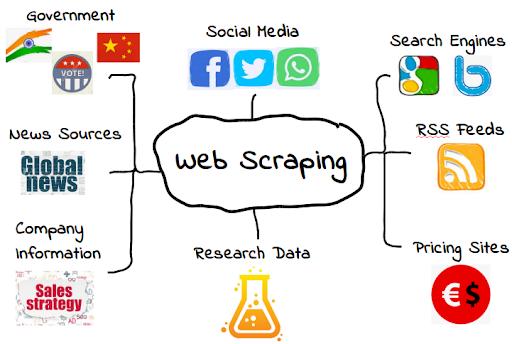 web scraping using jsoup